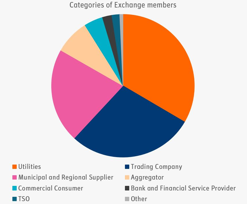Categories of Exchange Members